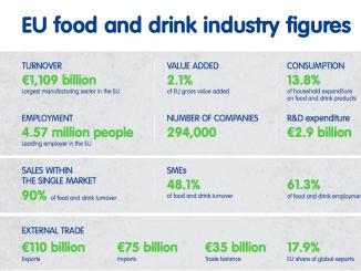 Hoe presteerde de Europese voedingsindustrie in 2018?
