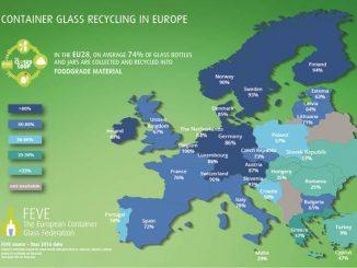 Glazen verpakkingen Recyclingpercentage Stabiel op 74%.