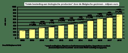 De biomarkt in België groeide in 2018 opnieuw met dubbele cijfers.