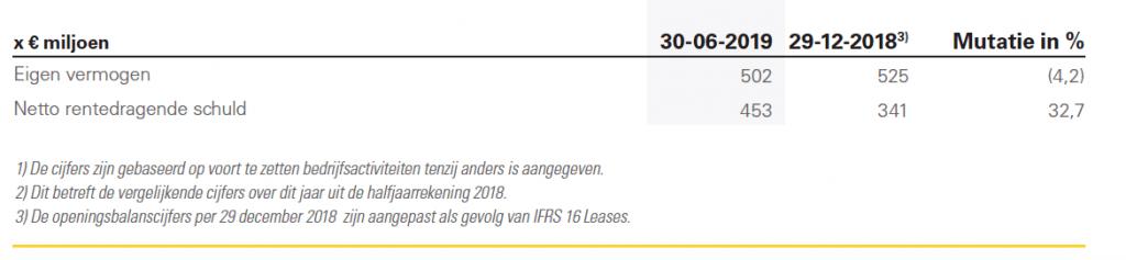 Sligro groeit sterk in België, winst evenwel onder druk