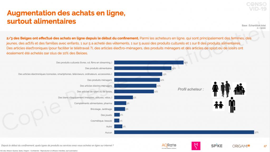 Le consommateur belge à l'heure du Covid-19: Comportement et perspectives d'après-crise