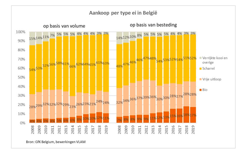 Eierverbruik in België groeit verder in 2019