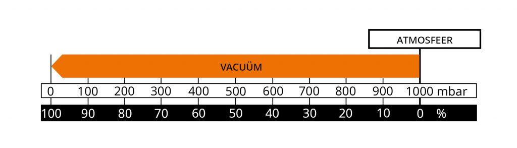 10 Overwegingen voor een optimaal gebruik van de vacuümtechnologie