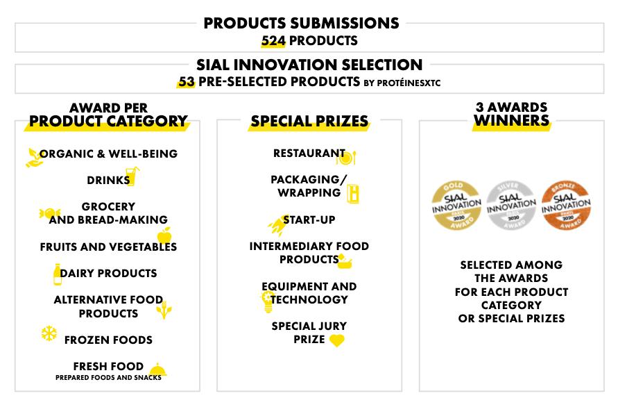 De winnaars van de innovatieprijzen in Sial